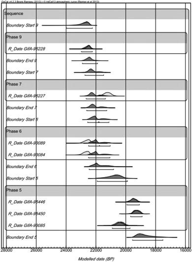 Radiometrische dating definitie in de biologie