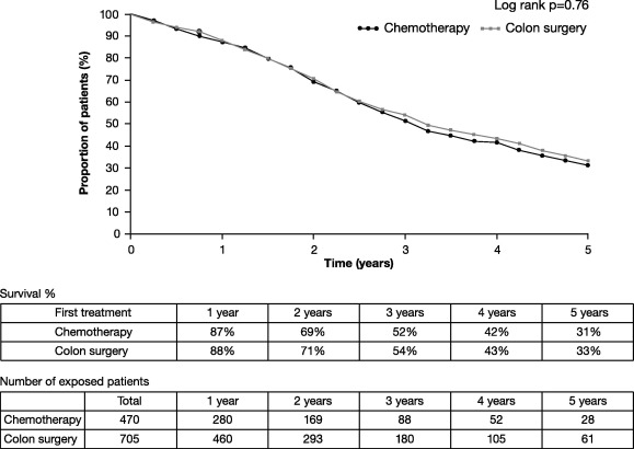 Managing Synchronous Liver Metastases From Colorectal Cancer A Multidisciplinary International Consensus Sciencedirect
