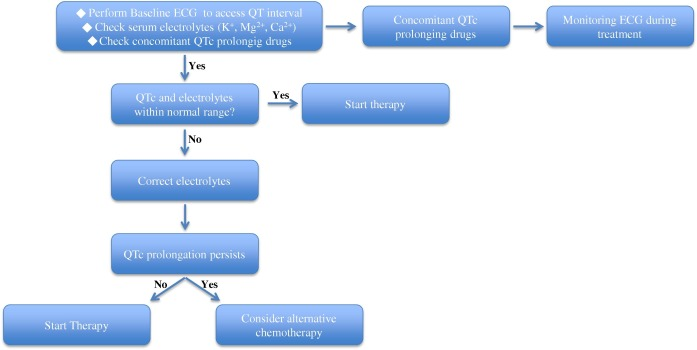 Management of QT prolongation induced by anti-cancer drugs