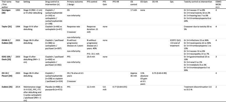 Clinical Benefit Of Controversial First Line Systemic Therapies For Advanced Stage Ovarian Cancer Esmo Mcbs Scores Sciencedirect