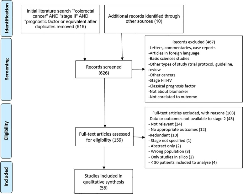 A Comprehensive Overview Of Promising Biomarkers In Stage Ii Colorectal Cancer Sciencedirect