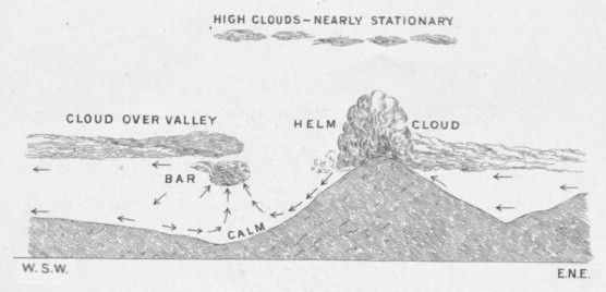 Knowing weather in place: the Helm Wind of Cross Fell - ScienceDirect
