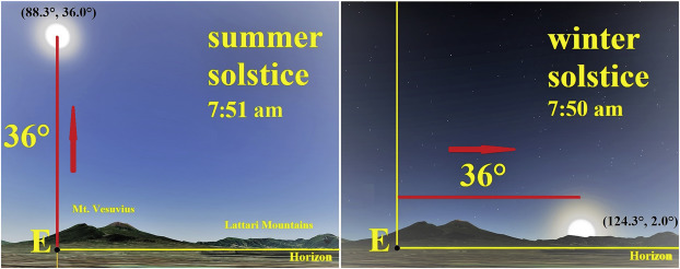 The city of the sun and Parthenope: classical astronomy and the