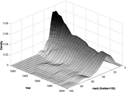 Industrial Policy And Technology Diffusion Evidence From Paper