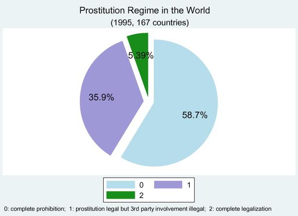 Legal Prostitution Statistics