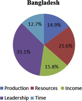 bangladesh education statistics 2018