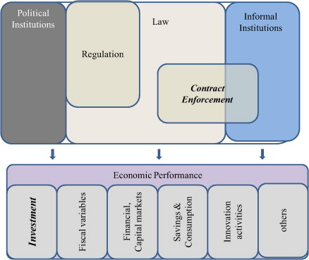 Contract Enforcement And Investment A Systematic Review Of The