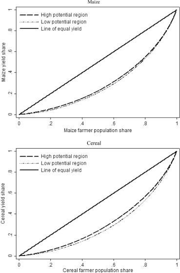 Yield Gap-Based Poverty Gaps in Rural Sub-Saharan Africa