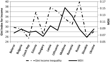 What Is Social Inequality and Why Does it Matter? Evidence from ...