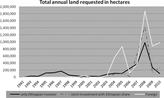 Impacts of Large-scale Land Investments on Income, Prices