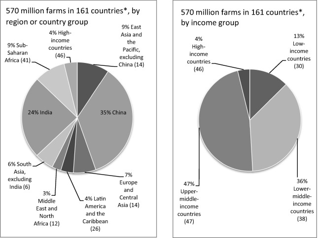 The Number, Size, and Distribution of Farms, Smallholder Farms, and