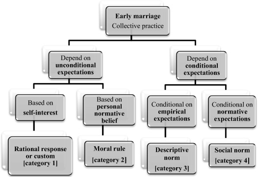 the effect of early marriage