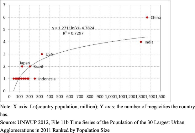 Megacities, the World's Largest Cities Unleashed: Major