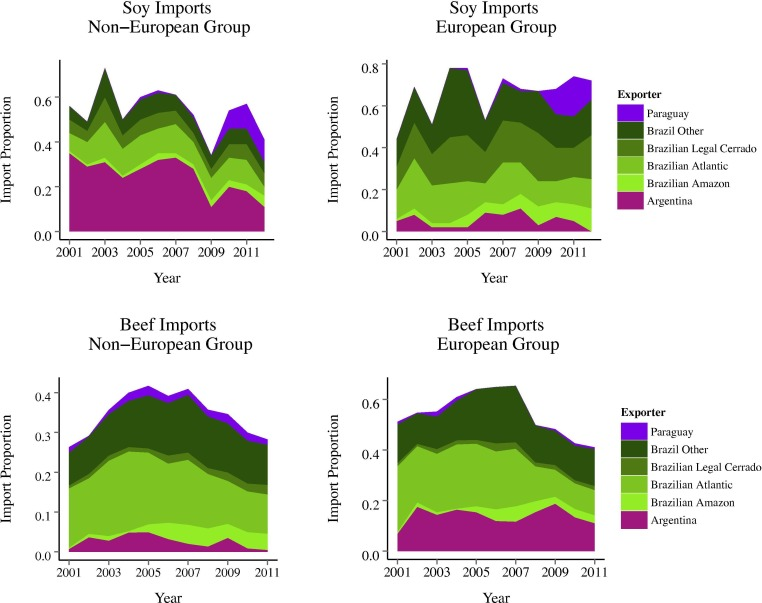 The Restructuring of South American Soy and Beef Production