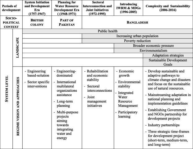 Evolution of water governance in Bangladesh: An urban perspective