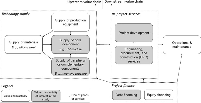 Managing tradeoffs in green industrial policies: The role of