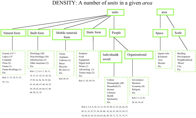 Clarifying and re-conceptualising density - ScienceDirect