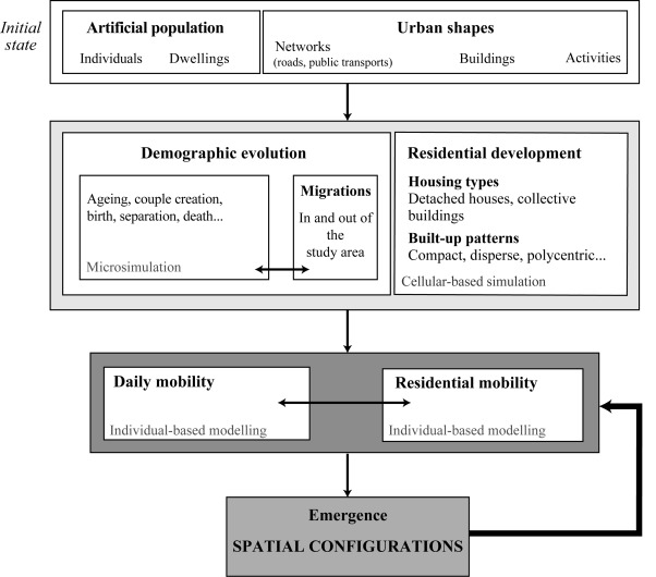Conception And Use Of An Individual Based Model Of Residential
