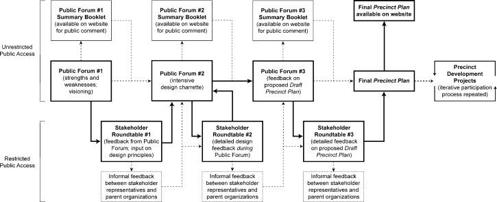 A New Ladder Of Citizen Participation Pdf Printer