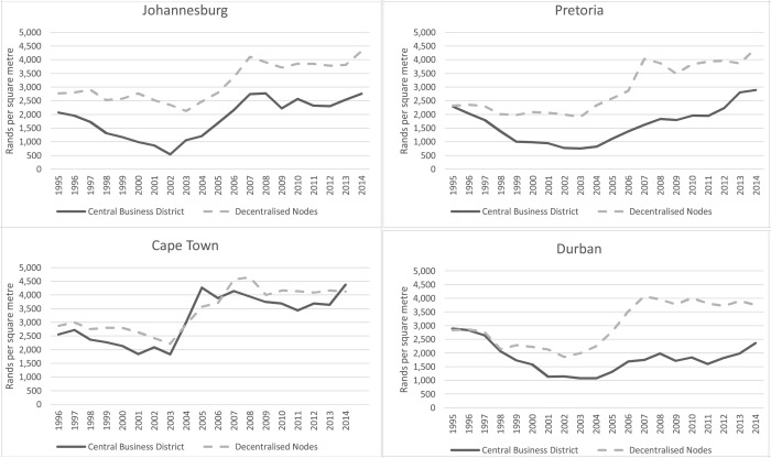 Restoring the core? Central city decline and transformation