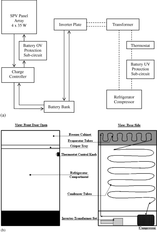 Performance analysis of a solar photovoltaic operated domestic a block diagram of the system the dark and the dashed lines represent dc and ac flow respectively b schematic representation showing the major publicscrutiny Image collections