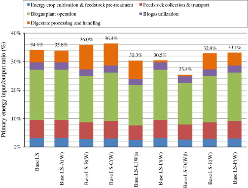 Evaluation Of Energy Efficiency Of Various Biogas Production