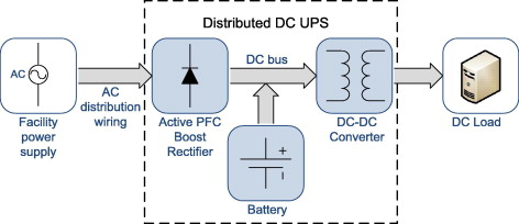Energy efficiency criteria in uninterruptible power supply selection on board dc ups concept asfbconference2016 Images