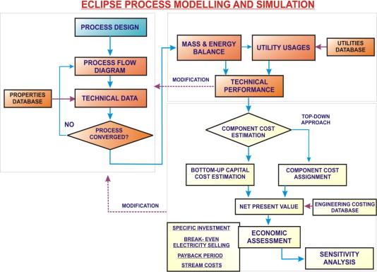 Polygeneration simulation dating