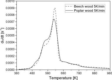 Thermogravimetric analysis and kinetic study of poplar wood