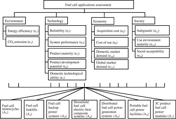 Assessment of hydrogen fuel cell applications using fuzzy