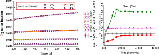 Effect of nitrogen crossover on purging strategy in PEM fuel