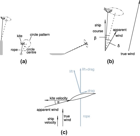 Propulsive power contribution of a kite and a flettner rotor on top back and side view of the kite and its trajectory a illustration of the angle between the ship course and the apparent wind and 2 ccuart Gallery