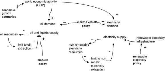 Role of renewable energy policies in energy dependency in finland example of causal loop diagram defined in a research to assess the situation of renewable resources 31 ccuart Images