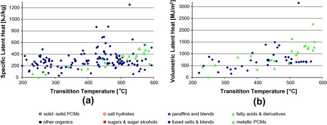 A Review Of Phase Change Materials For Vehicle Component Thermal