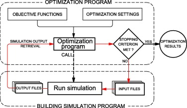 A review on simulation-based optimization methods applied to