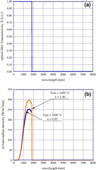 Thermophotovoltaic energy conversion: Analytical aspects, prototypes