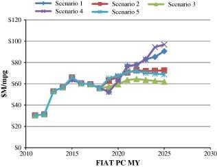 Analysis of corporate average fuel economy regulation compliance