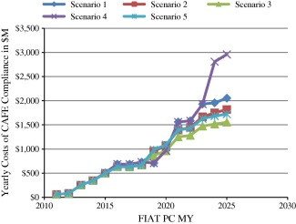 Analysis of corporate average fuel economy regulation