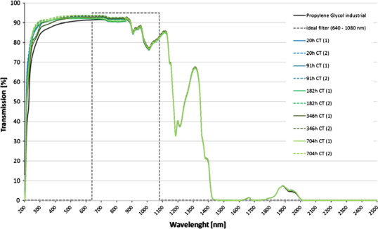 Spectral characterisation and long-term performance analysis