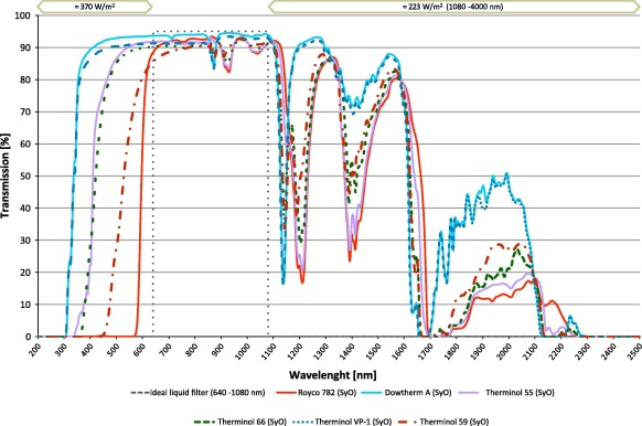 Spectral characterisation and long-term performance analysis of