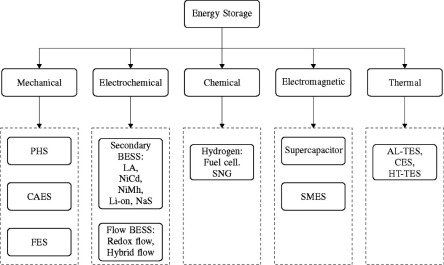 Review of energy storage system for wind power integration
