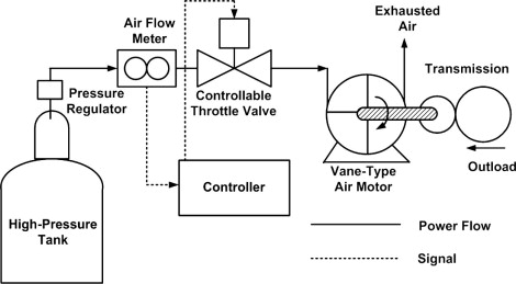 A real-time model of an automotive air propulsion system - ScienceDirect