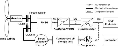 Feasibility study of a hybrid wind turbine system