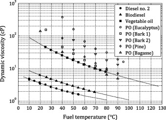 The impact of spray quality on the combustion of a viscous