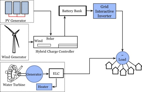 A novel off-grid hybrid power system comprised of solar photovoltaic on