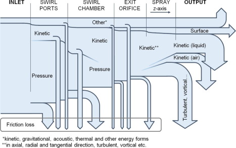 Energy considerations in spraying process of a spill-return