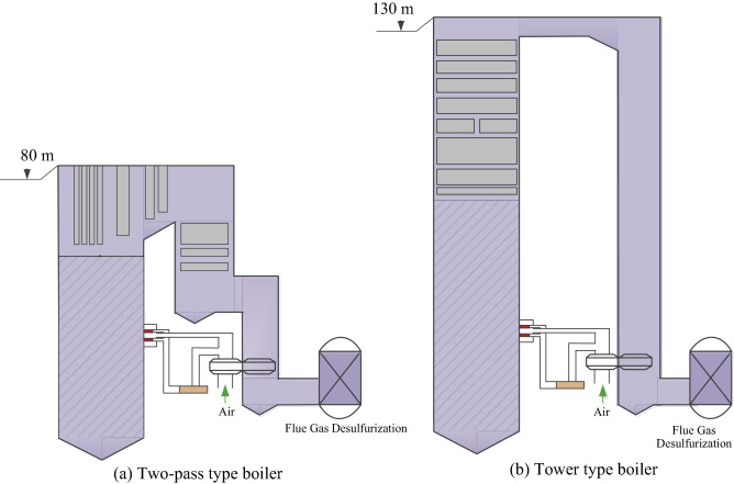 Novel partial-subsidence tower-type boiler design in an ultra ...