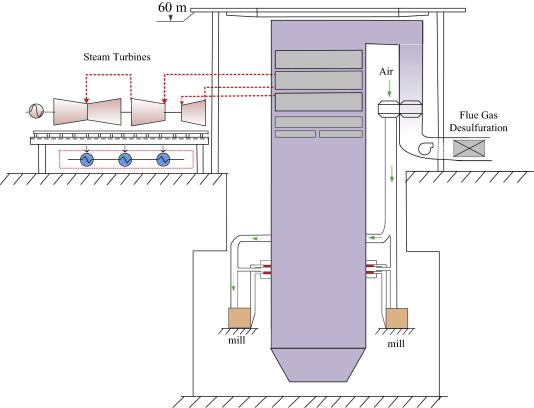 Novel partial-subsidence tower-type boiler design in an ultra ...