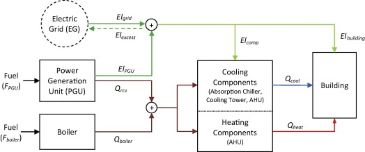 Combined cooling, heating and power: A review of performance