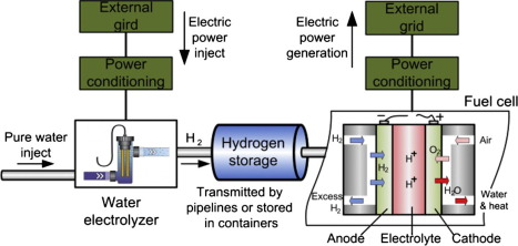 Overview Of Current Development In Electrical Energy Storage Technologies And The Application Potential In Power System Operation Sciencedirect